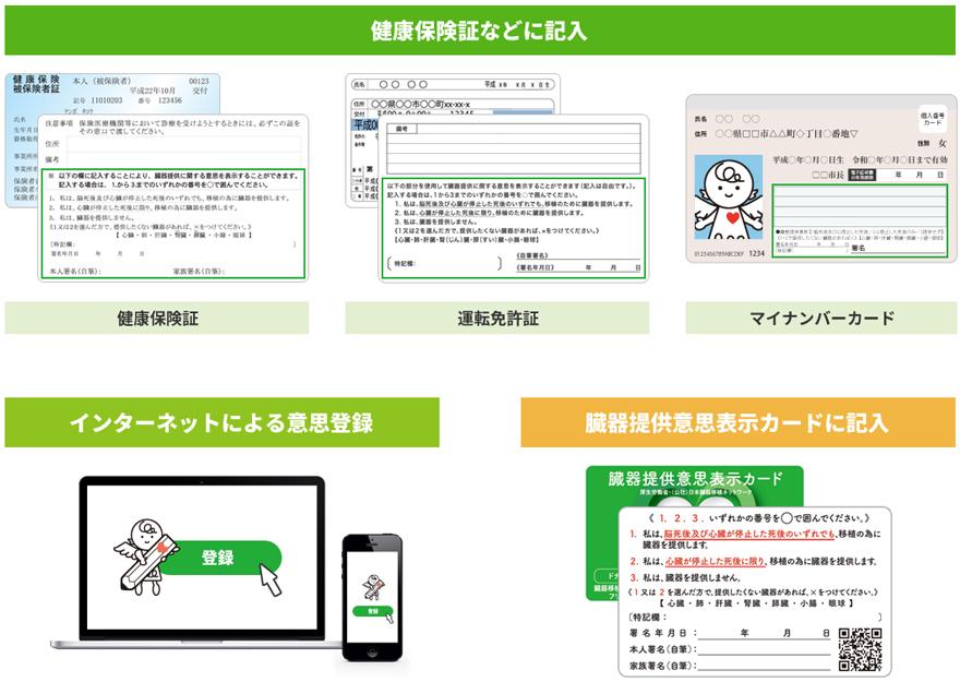 意思表示の方法|日本臓器移植ネットワーク
